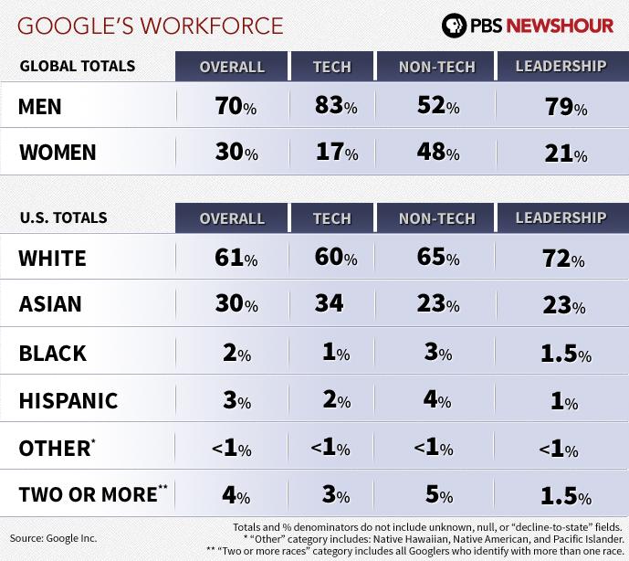 google employment stats